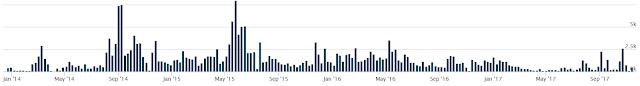 Gráfico: Muestras vinculadas a archivos torrent