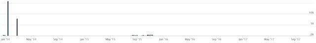 Gráfico: Uso de ZeroNet por parte de muestras de malware