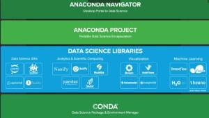 Figura 2: Esquema del entorno Anaconda