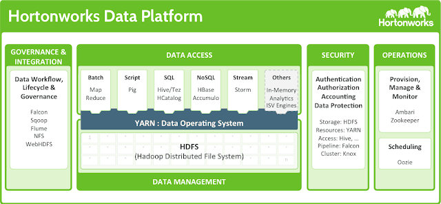 Hortonworks Data Platform Diagram