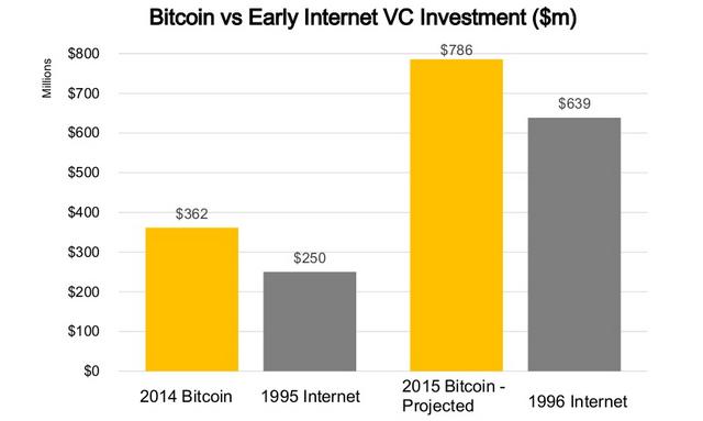 gráfico bitcoin vs early internet
