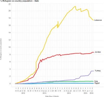 Porcentaje refugiados