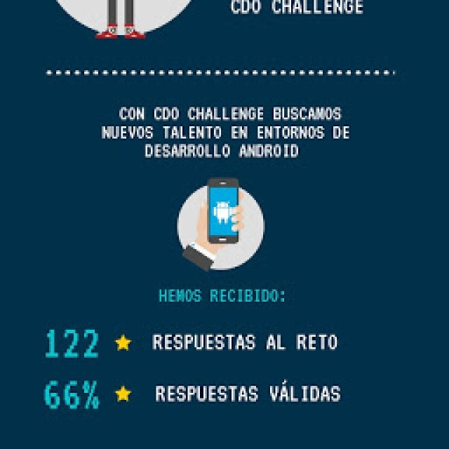 Infografía CDO Challenge