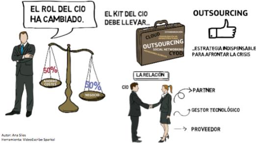 El Rol del CIO