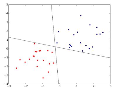 ejemplo de separación lineal