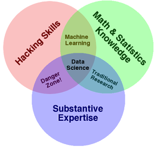 Figura 2: Diagrama Venn Data Science (Drew Conway)
