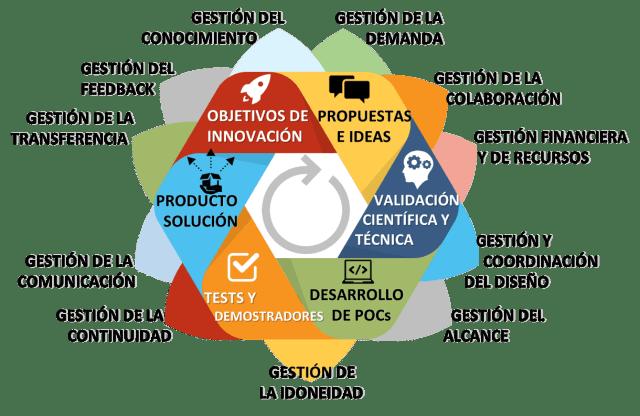 gestión elementos del modelo de innovación abierta de ElevenPaths imagen