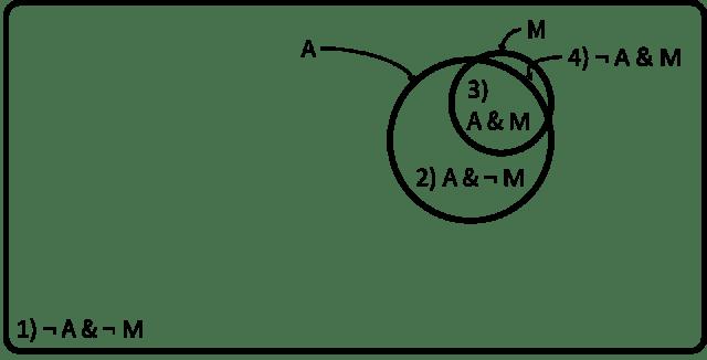 Diagrama de Venn imagen