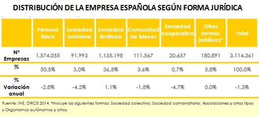 Distribución empresa española por condición jurídica
