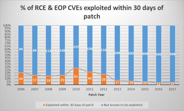 porcentaje fallos ejecución código y elevación privilegios explotados tras 30 días de parche imagen