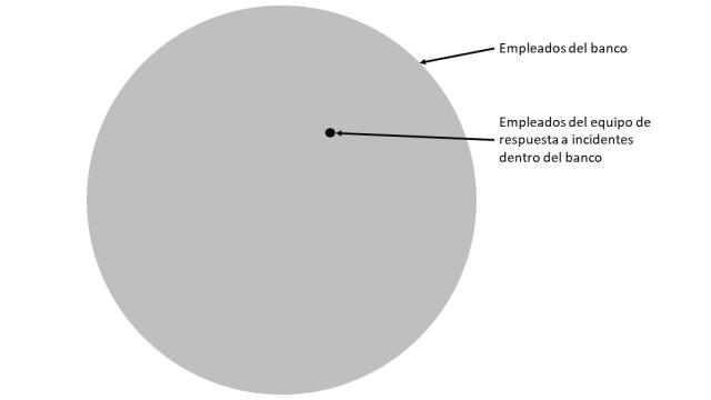 Probabilidad empleados banco imagen