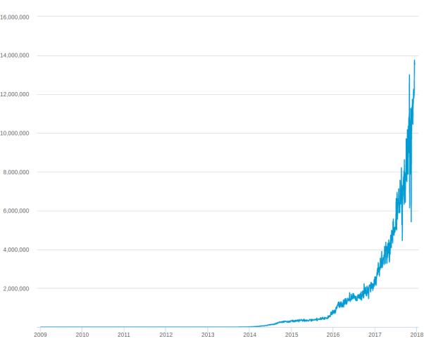 Imagen Tasa de hashes por segundo de la red de Bitcoin desde 2009 hasta diciembre de 2017.
