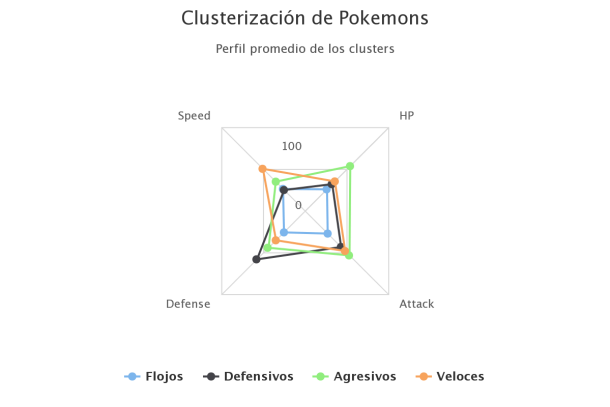 g2-centroides-pokemons