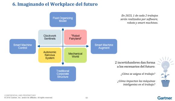 gartner-workplace-del-futuro