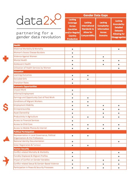 Figura 6: Carencias detectadas en datos de género ´ Gender Data Gaps