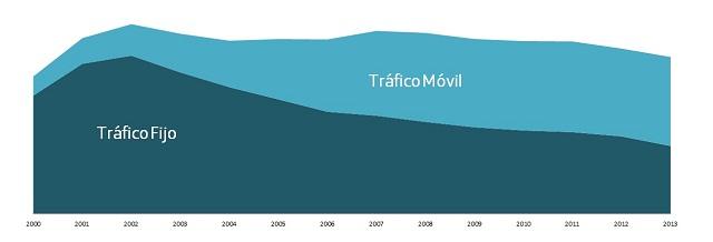 Gráfico_Evolución_Voz_España