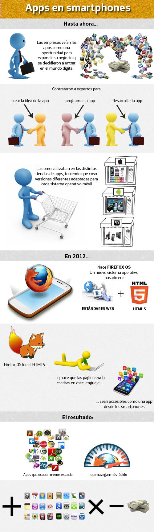 Infografía Firefox OS