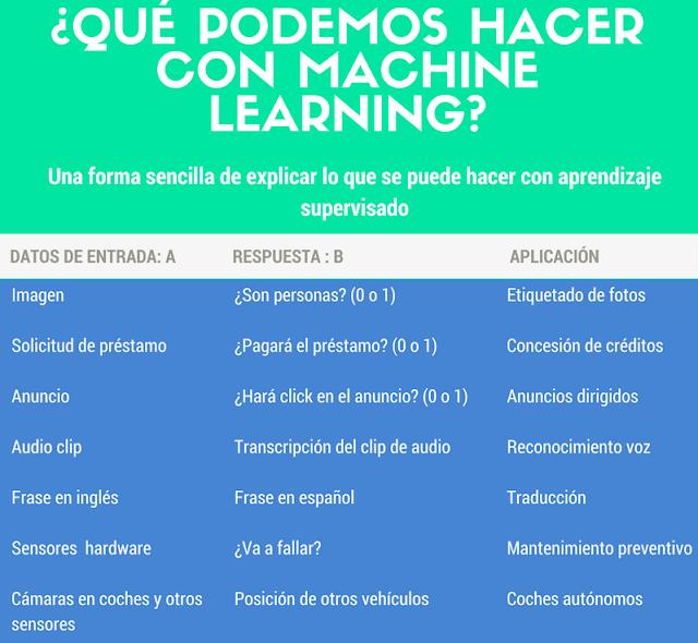 Infografía- ¿Para qué se usa el Machine Learning?.