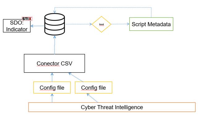 cyber threat intelligence imagen