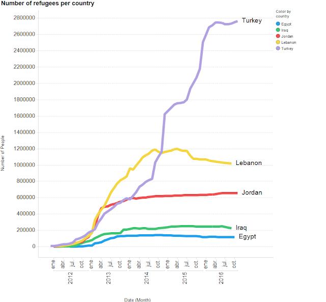 Evolución número de refugiados por país
