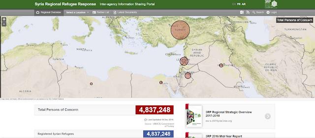Portal UNHCR