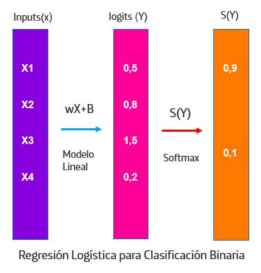 Proceso de regresión logística para clasificación binaria.