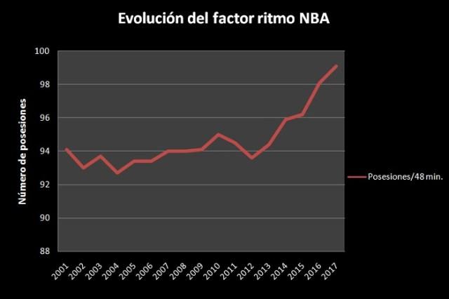 Fuente: NBA Stats