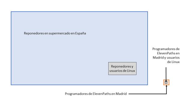 Probabilidad supermercasdos España imagen