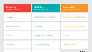 Alfabetizacion web, el estándar de la Fundación Mozilla
