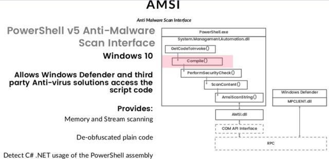 AMSI en powershell imagen