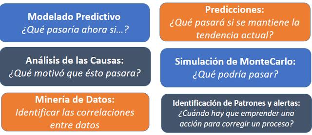 Figura 2: Tipos de analíticas predictivas (producción propia).