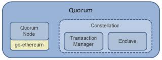 quorum arquitectura imagen