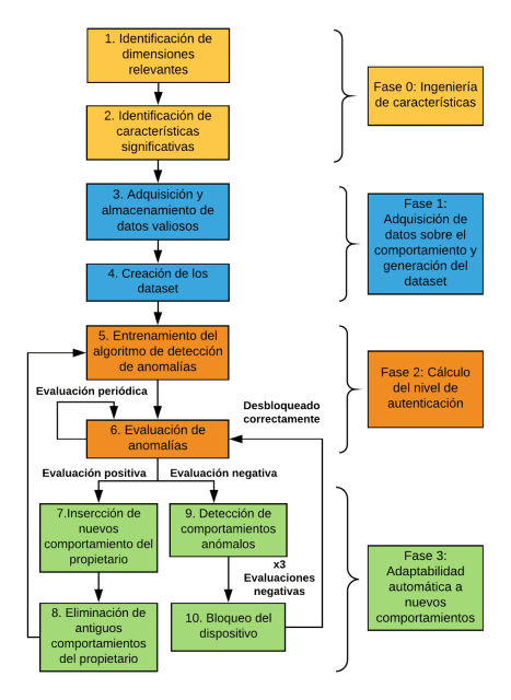 Fases del sistema imagen