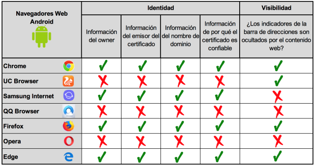 navegadores web android identidad y visibilidad imagen