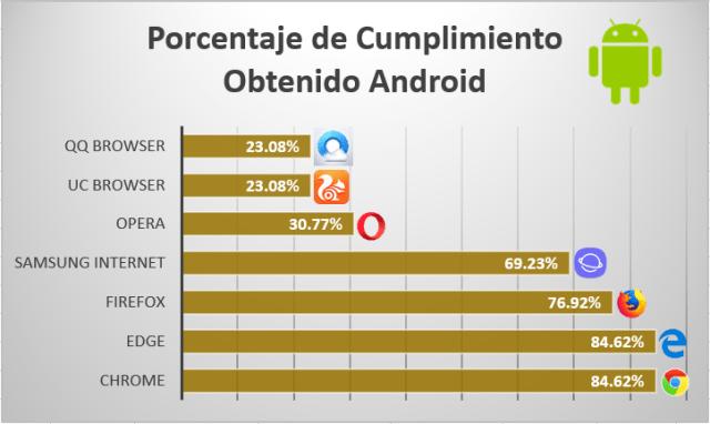 porcentaje de cumplimiento obtenido android imagen