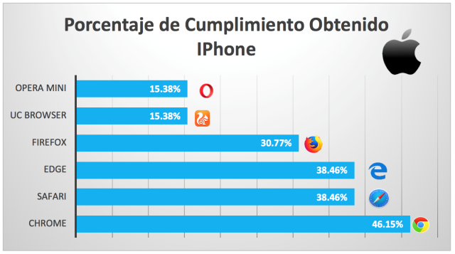 porcentaje de cumplimiento obtenido iPhone imagen