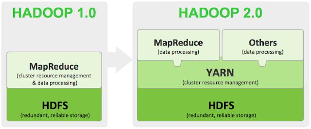 Comparativa de versiones de Hadoop.