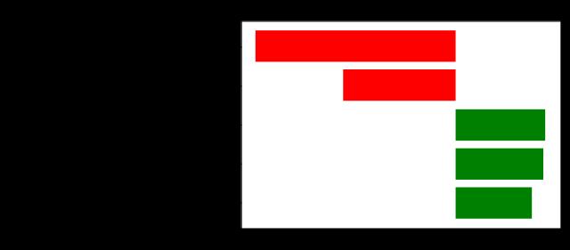 Figura 5: Aportación de las distintas variables a la respuesta del modelo.