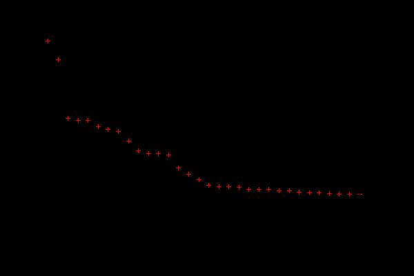 Imagen: permission popularity