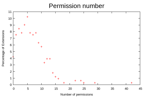 Imagen: Number of permissions