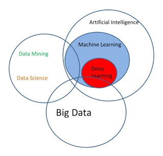 Figura 3: Diagrama Venn Data Science (Piatetsky-Shapiro)