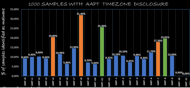 samples with AAPT Timezone disclosure imagen