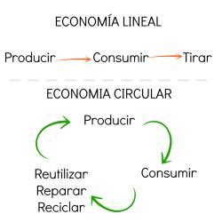 Economía circular y startups