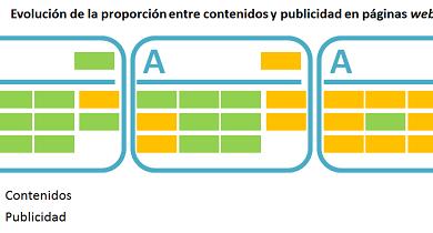 Evolución de la cantidad de publicidad frente a contenidos en las páginas web