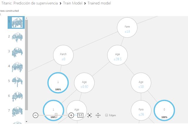 Figura 11: Visualización de un detalle de uno de los árboles que ha construido el modelo.