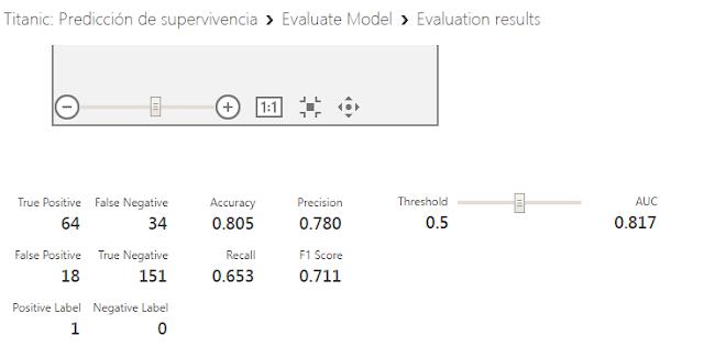 Figura 13: Nuevo valor AUC con el segundo algoritmo.