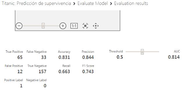 Figura 9: Valor AUC para este modelo