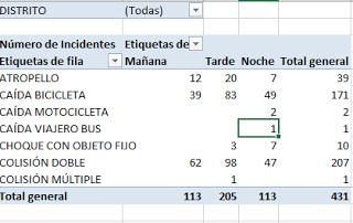 Figura 11: Accidentes por franja horaria y distrito.