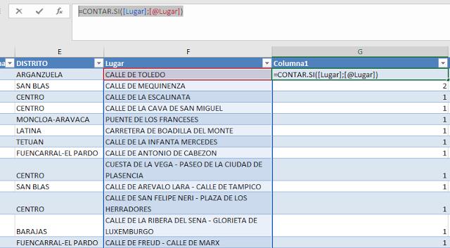 Figura 22: Uso de ContarSi para contar registros repetidos.