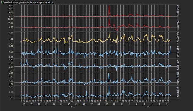 Figura 4: desviaciones de las llamadas realizadas respecto a los patrones horarios habituales para cada localidad. La desviación está expresada en número de desviaciones estándar respecto de la media. De nuevo ténganse en cuenta los cambios de escala, que se han hecho para poder observar mejor cómo destacan los diferentes picos, pero muestran que los niveles de impacto son diferentes.